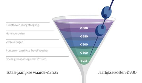 Waarde American Express Platinum Kaart 700 EUR